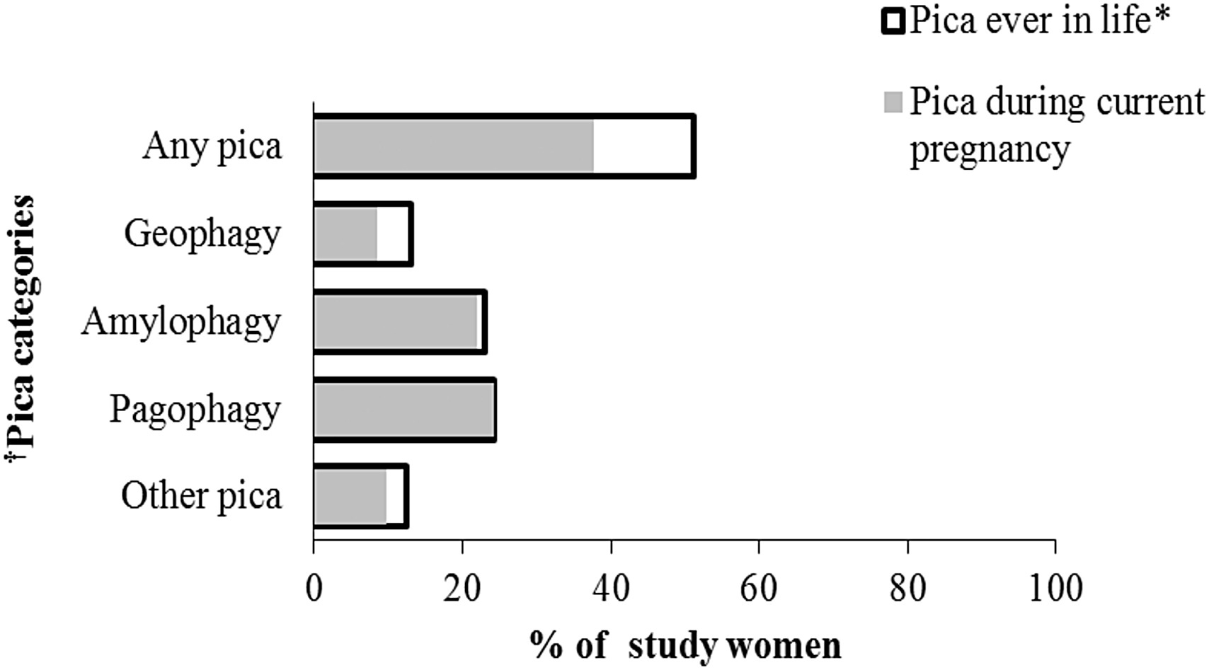 Pica Among Hispanic Women Living in the US